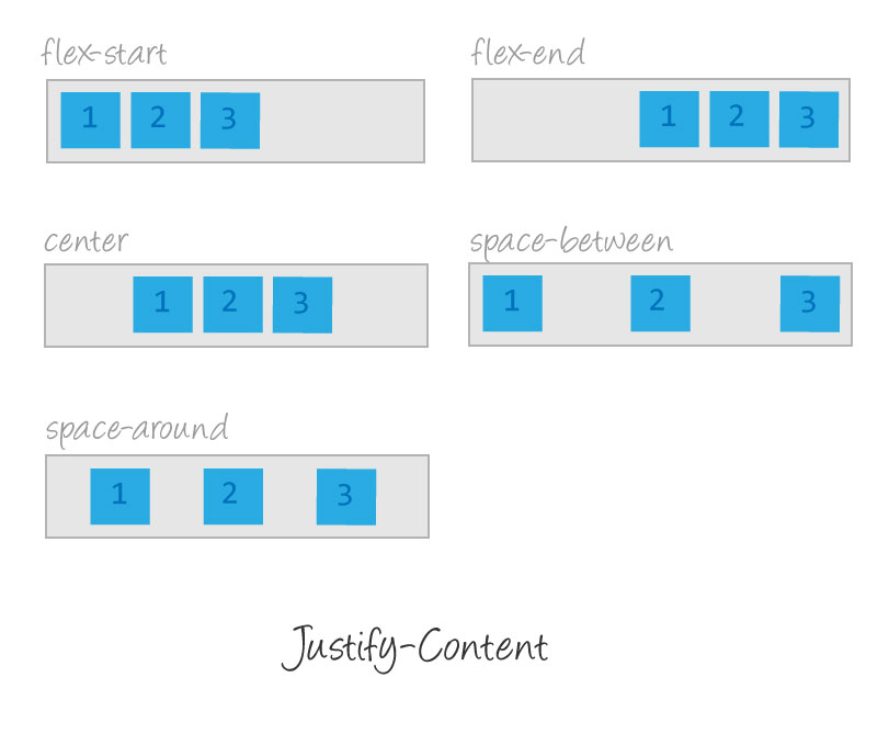 justify-content-flexbox